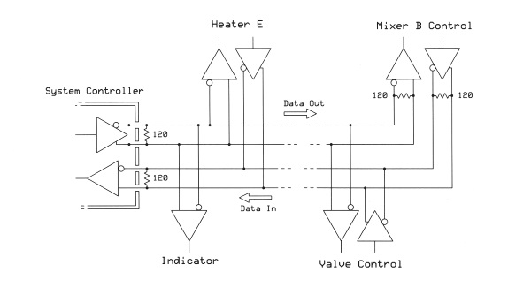 basics of rs 422 and rs 485 communications sealevelthis full duplex rs 485 arrangement provides for simultaneous 2 way communications the system controller\u0027s driver transmits information to the slave