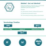 IoT and IIoT Industry Infographic