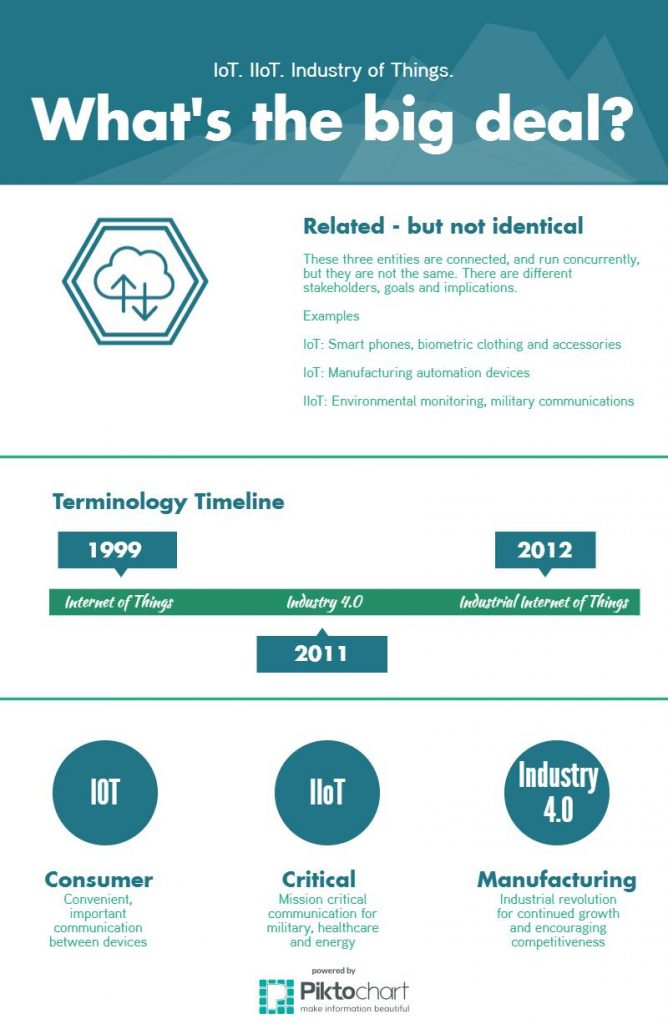 IoT vs IIoT Industry Infographic