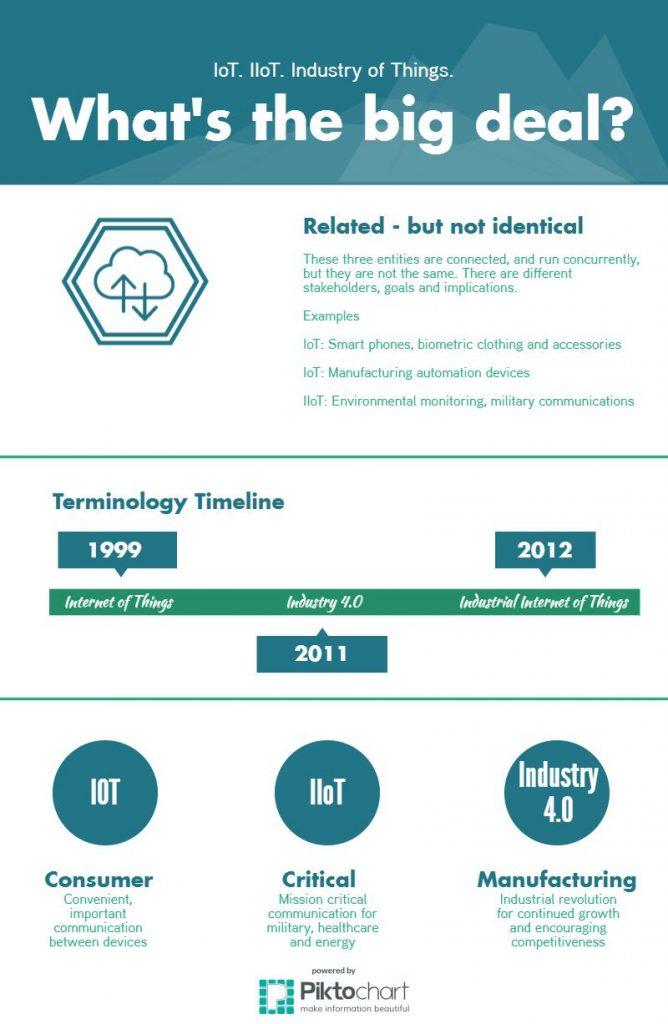 IoT and IIoT Industry Infographic