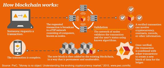 Top for 2017 web blockchain