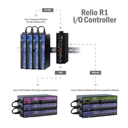Relio R1 SeaI/O Server Application Example w/ Multiple SeaI/O Expansion Possibilities