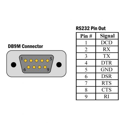 DB9M RS-232 Pin Out Diagram for the Sealevel 2105R