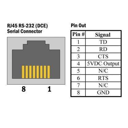 410S-OEM SeaI/O S-Series (RS-232) RJ45 Pin Out