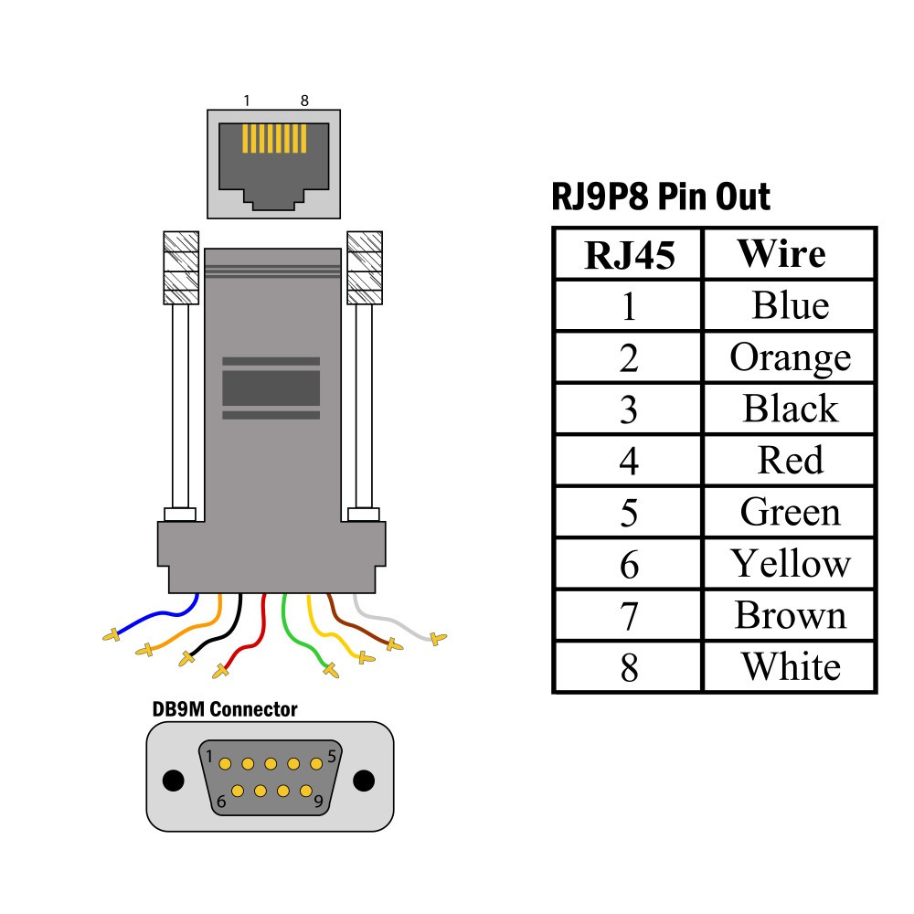 Db9 Female To Rj45 Wiring Diagram Data For Connector Todays