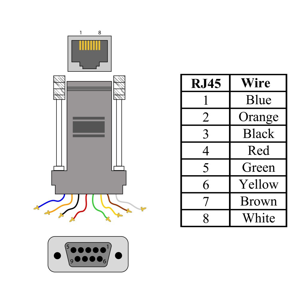 Db9 To Rj45 Wiring Diagram - Wiring Diagrams Show Db To Wiring Diagram on