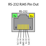 530N modules include two RS-485 pass-through connectors on the side for adding additional expansion modules.