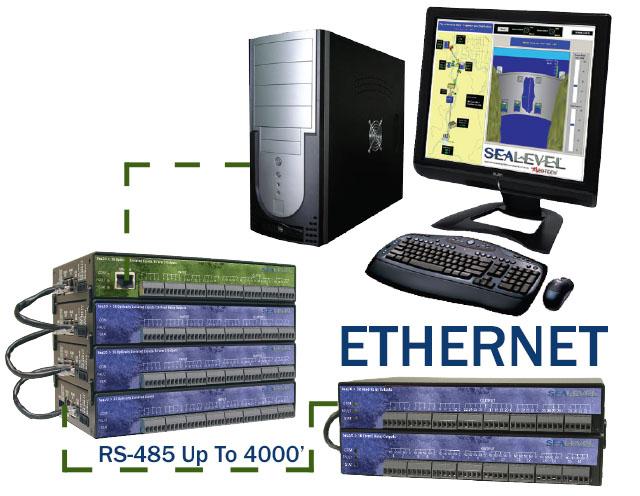SeaI/O Ethernet